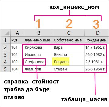Пример за стойност и масив, необходими за създаване на формула VLOOKUP в Excel