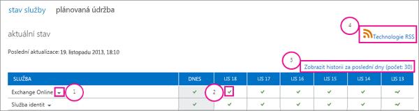 Obrázek stránky aktuálního stavu služby s popisky: 1) šipka rozevíracího seznamu Exchange Online, 2) zelená ikona značky zaškrtnutí, 3) odkaz Zobrazit historii za posledních 30 dní a 4) odkaz RSS