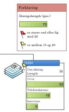 Dataforklaring, der viser ikonerne i en datagrafik