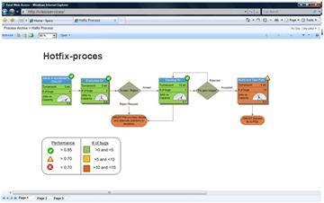 Med Visio-tjenester kan du få vist interaktive diagrammer i SharePoint