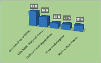 Formateret % udført-diagram i rapporten Projektoversigt