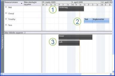 Grafik på Teamplanlægger