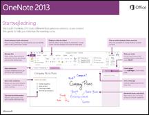 OneNote 2013 Startvejledning