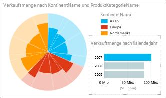 Power View-Kreisdiagramm mit Umsatzzahlen nach Kontinent, wobei Daten aus 2007 ausgewählt sind