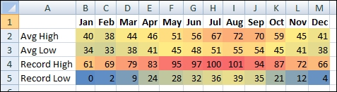 Temperature data with conditional formatting
