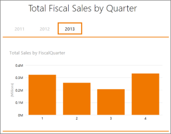 Total sales by fiscal quarter pivot table