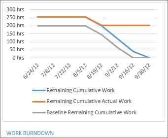 Work Burndown report