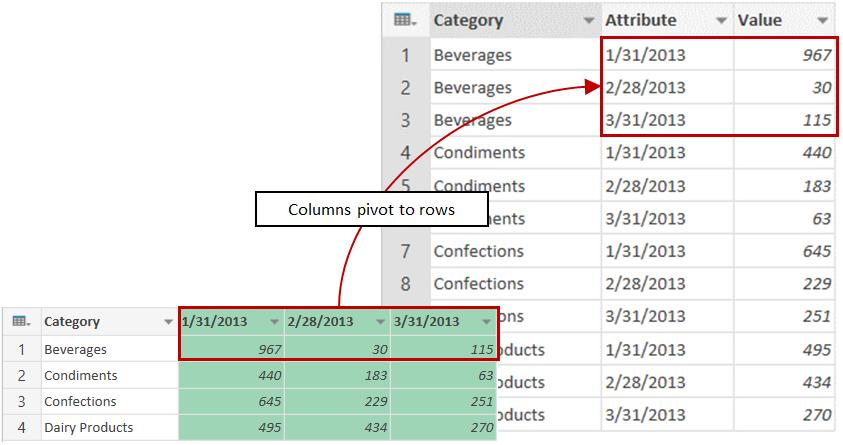 Unpivot columns sample results