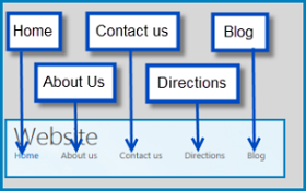 Drawing that highlights the default pages in a Public Website on SharePoint Online