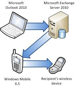 Connect phone to Exchange Server