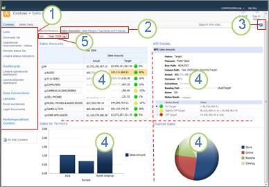 PerformancePoint dashboard with 5 areas identified by number