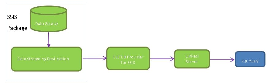 Publish SSIS Packages - Conceptual Diagram