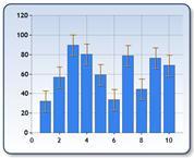 Error Bar Chart