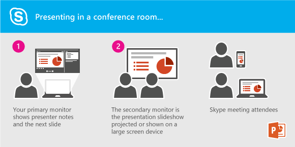 Present a PowerPoint slideshow to the projector or large screen in a conference room by presenting to the secondary monitor. You'll see your presenter view on your laptop, but the attendees in the room or in the Lync meeting will only see the slide show.