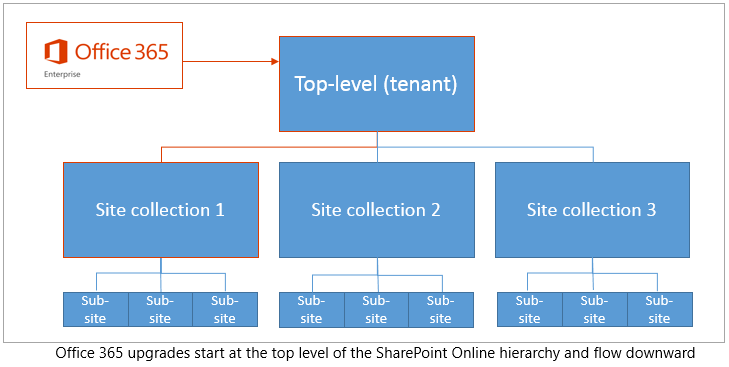 Hierarchy showing how upgrades start at the top of the tenant and flow downward