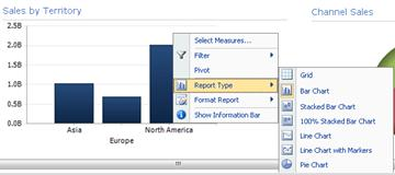 PerformancePoint analytic bar chart with right-click menu displayed