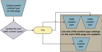 Content type inheritance
