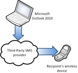 Use a third-party SMS provider