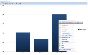 Right-click menu on a PerformancePoint analytic bar chart