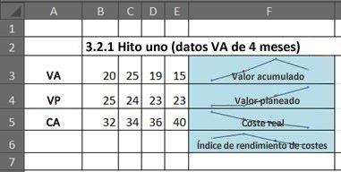 EVA en Excel usando minigráficos