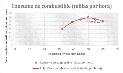 Gráfico de dispersión con una línea de tendencia polinómica