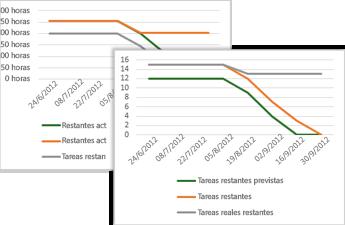 Gráfico de evolución de ejemplo que muestra tareas de línea base, las restantes y las restantes reales