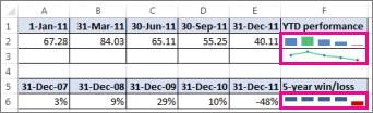 Laskentataulukot, joissa on käytetty Sparkline-kaavioita