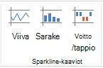 Sparkline-komennot Lisää-välilehdessä