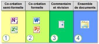 Modes de collaboration sur des documents