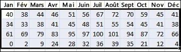 Exemple de données sélectionnées à trier dans Excel