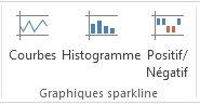 Commandes des graphiques sparkline de l'onglet Insertion