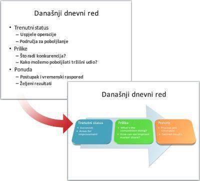 Obični slajd pretvoren u SmartArt grafiku.