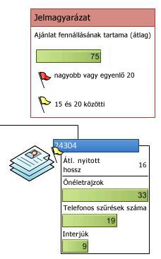 Adatok jelmagyarázata az adatkapcsolatú ábra ikonjaival