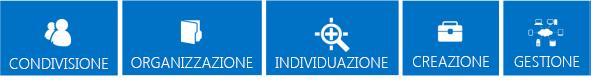 Serie di riquadri blu che identificano i pilastri di base delle caratteristiche di SharePoint 2013: condivisione, organizzazione, individuazione, compilazione e gestione.