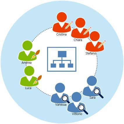Utenti di SharePoint Online