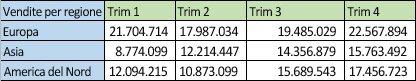 Dati delle vendite per aree in righe