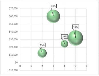 Rutulinė diagrama su duomenų žymomis