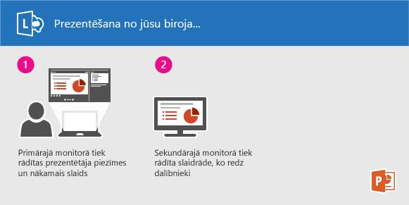 PowerPoint slaidrādes prezentācija, izmantojot Lync no sava biroja