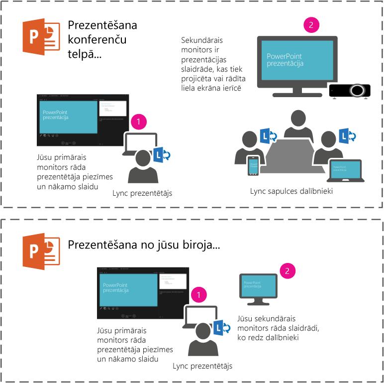 Prezentējiet PowerPoint slaidrādi ar projektoru vai lielā ekrānā konferenču telpā, prezentējot sekundārā monitorā. Klēpjdatorā redzēsit savu prezentētāja skatu, bet dalībnieki telpā vai Lync sapulcē redzēs tikai slaidrādi.
