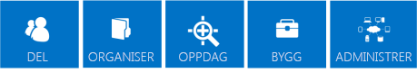 En serie med blå fliser som presenterer grunnpilarene for SharePoint 2013-funksjonene, som er Dele, Organisere, Finne, Bygge og Administrere.