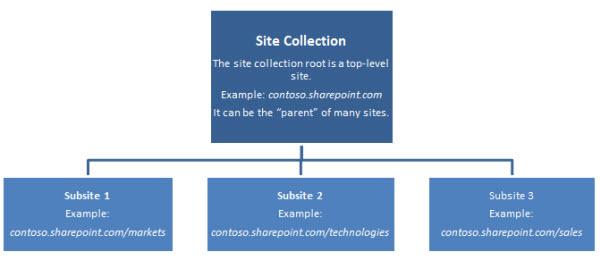 Hierarkidiagram av en nettstedssamling som viser et nettsted på øverste nivå og undernettsteder.