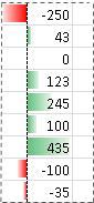 Príklad údajových pruhov so zápornými hodnotami