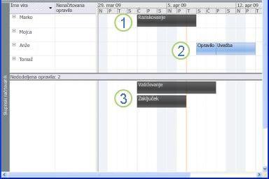 Slika skupinskega načrtovalnika