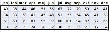 Primer izbranih podatkov za razvrščanje v Excelu
