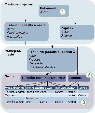 Diagram dedovanja vrste vsebine