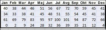 Primer izabranih podataka radi sortiranja u programu Excel