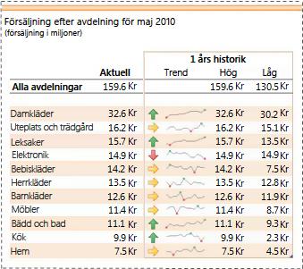 Miniatyrdiagram som visar trender i försäljningsdata