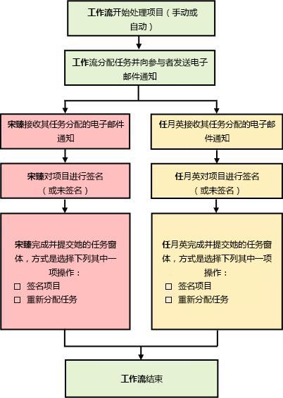 工作流流程图